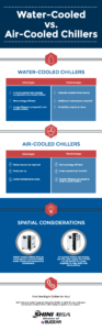 air colled vs. water-cooled chillers
